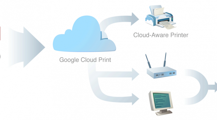 Google cloud-print